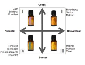 ulei pentru aromaterapie