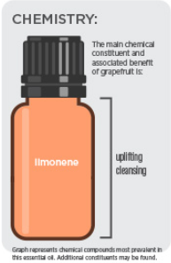 Ulei de grapefruit doterra beneficii